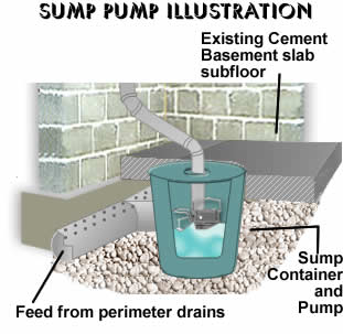 Rain King Basement Waterproofing Dehumidification Crawl Space - Basement pumps